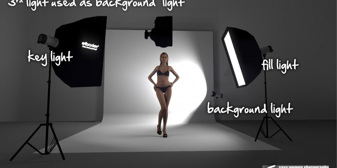 3D – 3 Point Lighting with Bkgnd Light 1