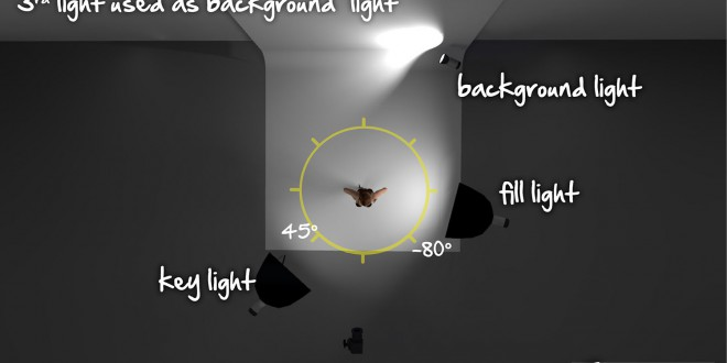 3D – 3 Point Lighting with Bkgnd Light 2