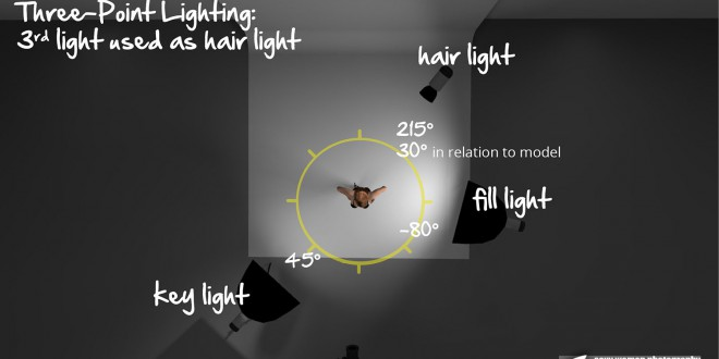 3D – 3 Point Lighting with Hair Light 2
