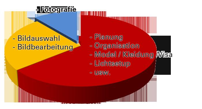 zeitaufteilung-planung