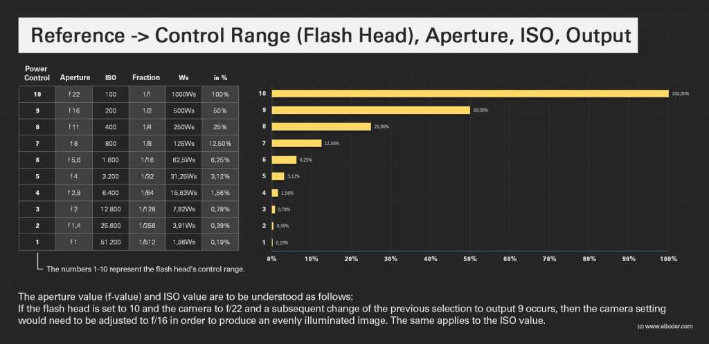 Reference-Control-Range-Flash-Head-Aperture-ISO-Output